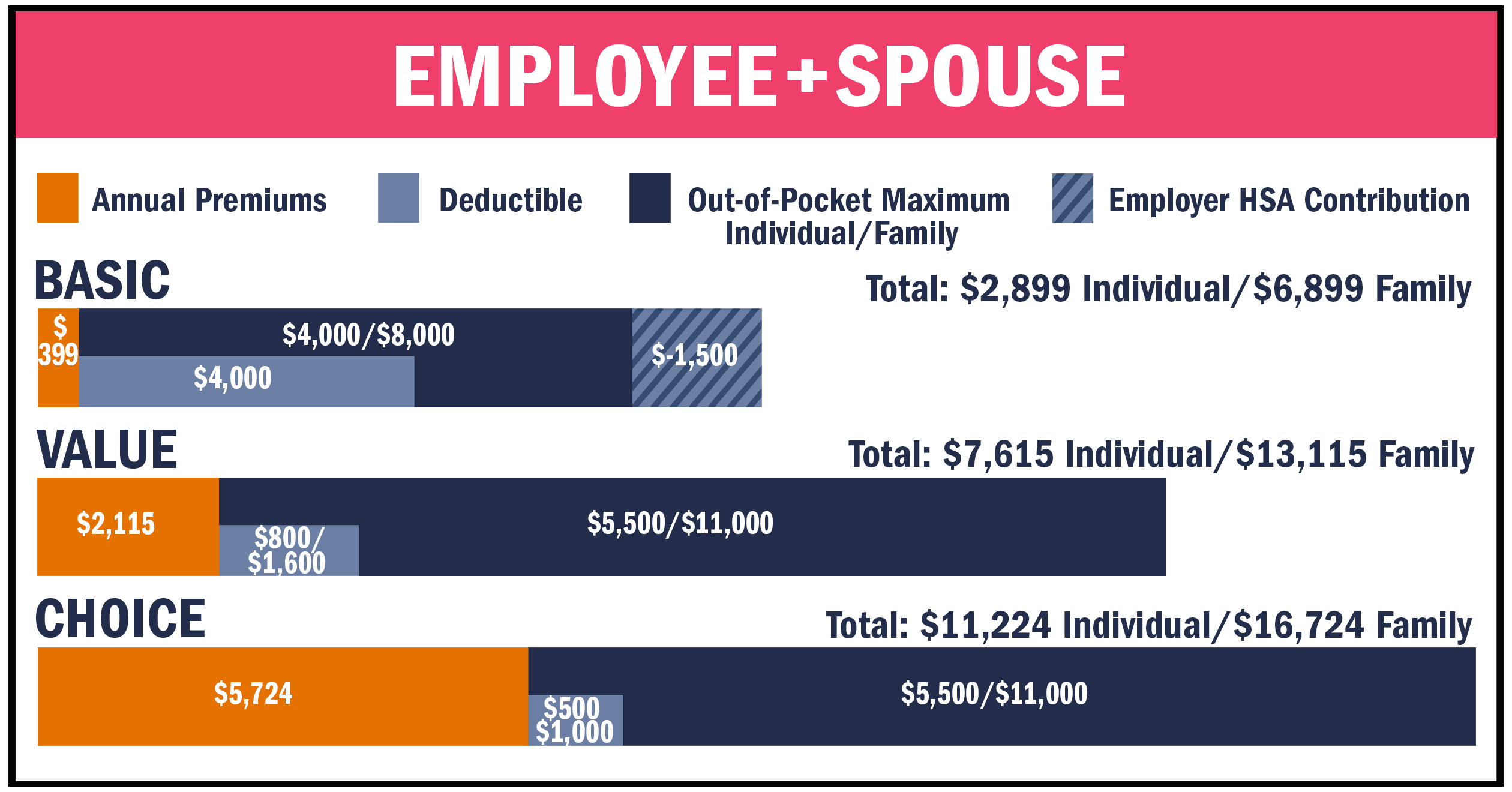 Employee + Spouse chart