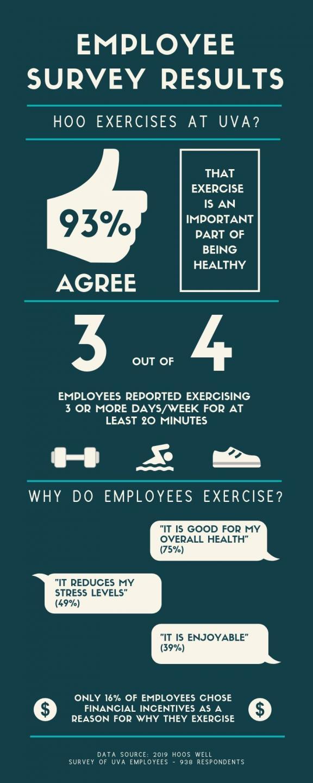 Physical Wellness | UVA HR