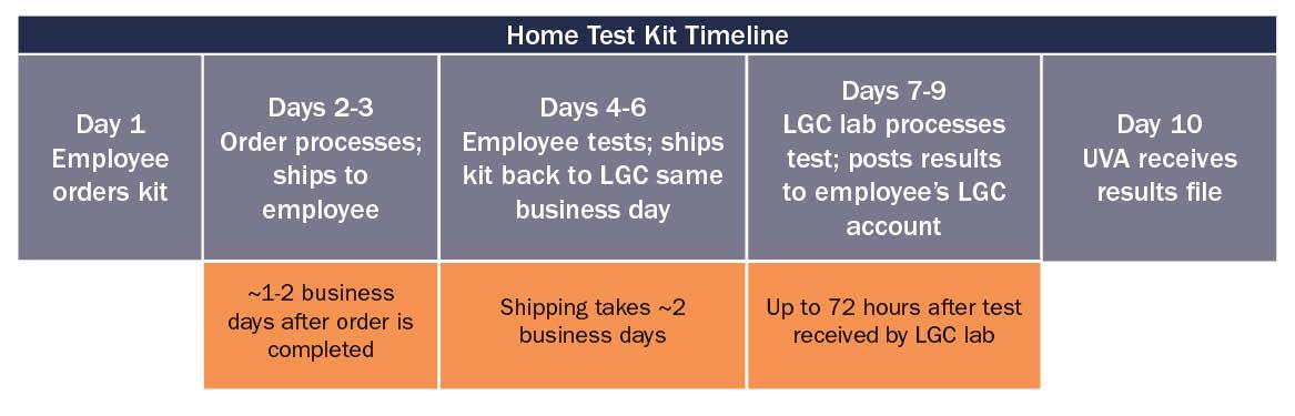 Home Test Kit Timeline chart