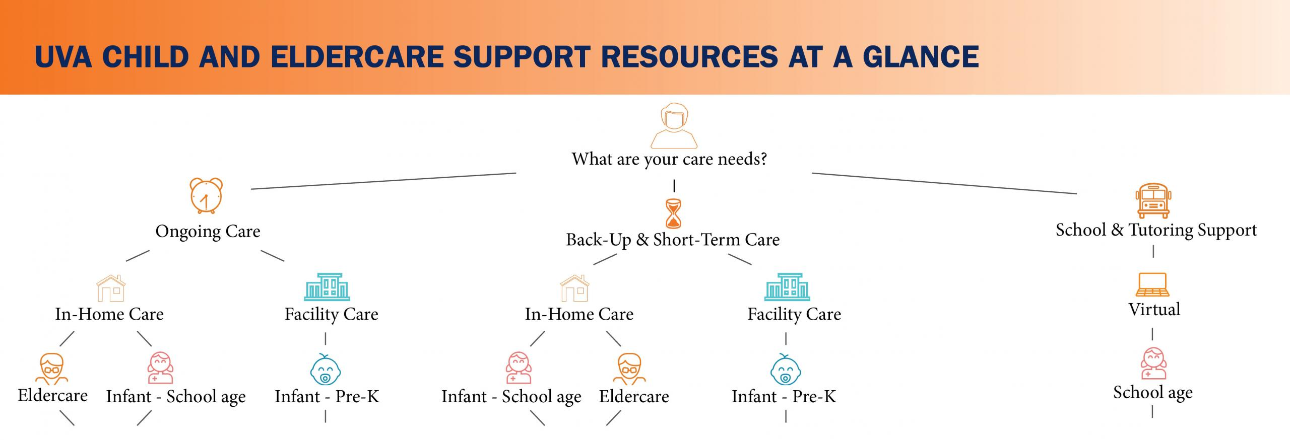 infographic of care resources