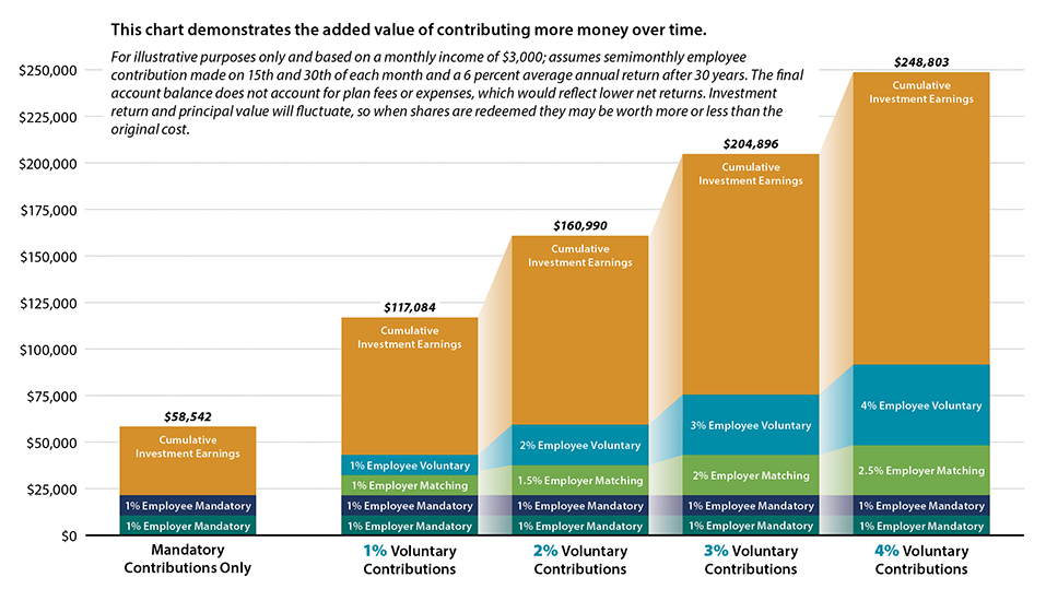 The Value of Contributing More Money Over Time Graph